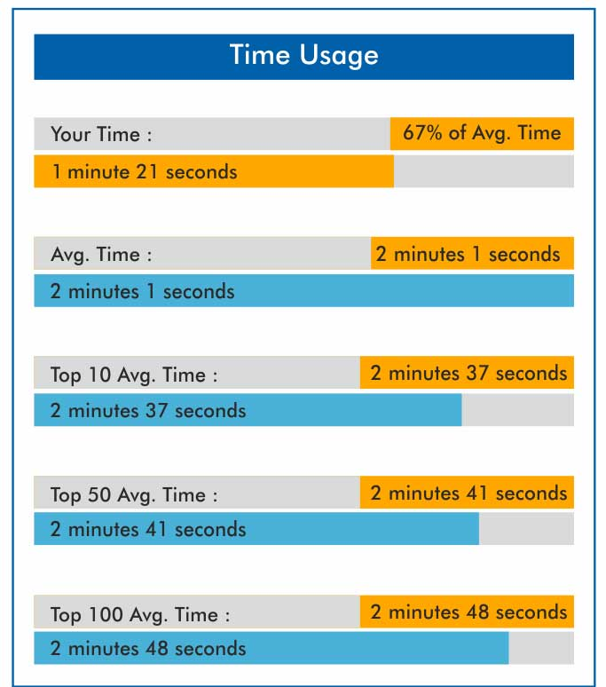 TIME USAGE GATE 2018 ACE ONLINE TEST SERIES