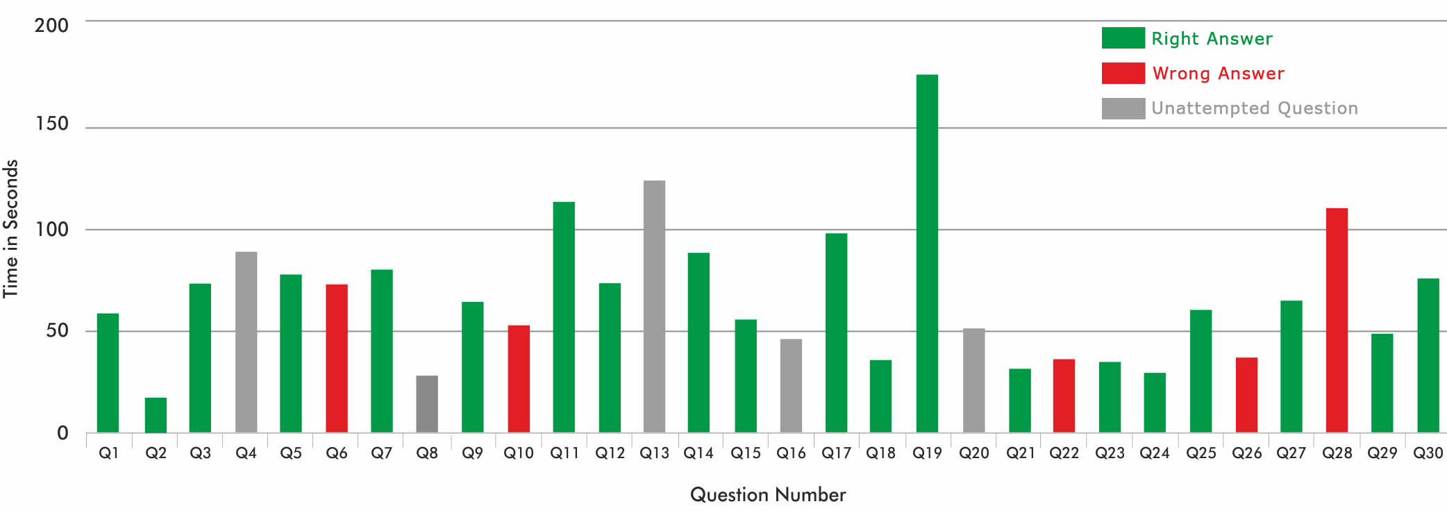 TIME USAGE GRAPH FOR EACH QUESTION GATE 2018 ACE ONLINE TEST SERIES